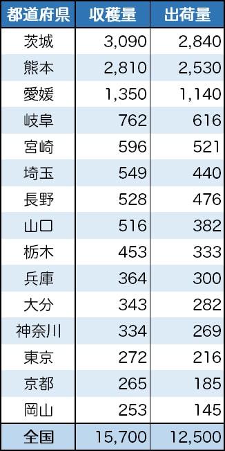 丹波栗の産地・京都府の収穫量はなんと14位