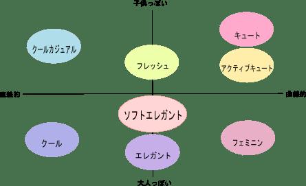 顔タイプ 関係図