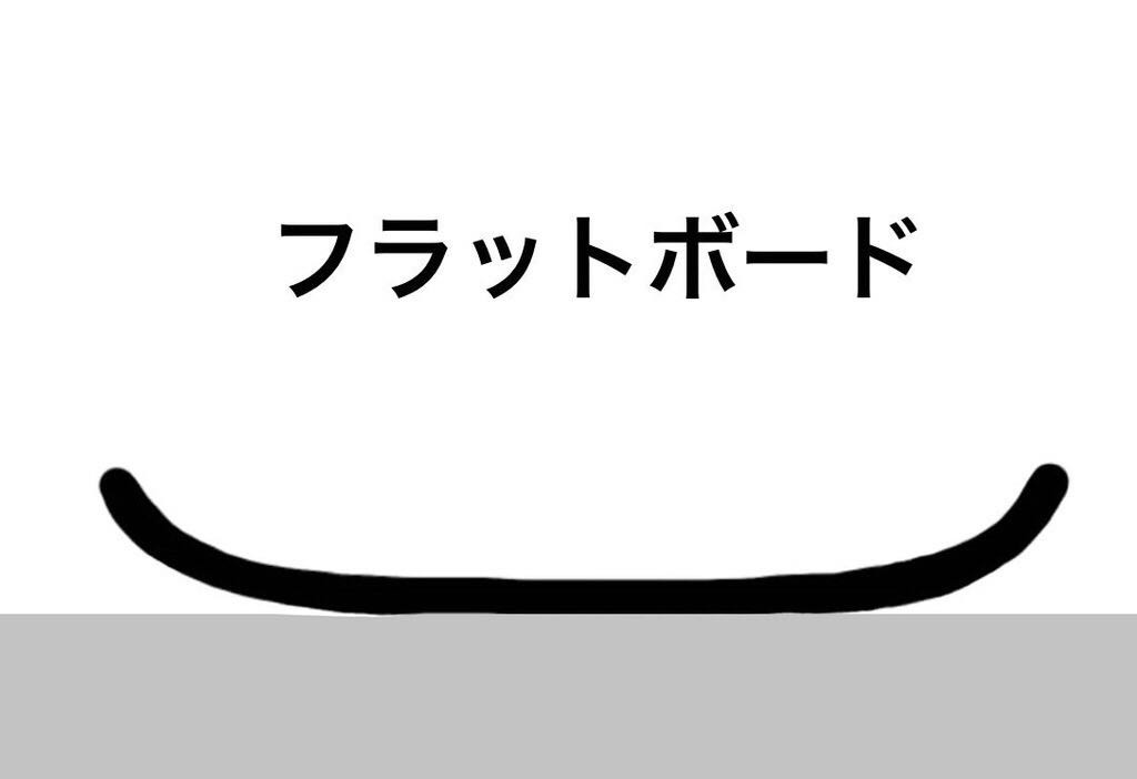 スノーボード形状