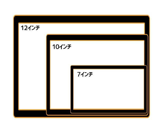 画面サイズはどれくらいか?